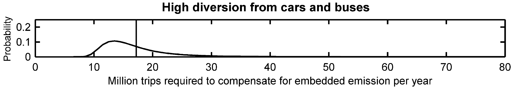 A graph titled 'High diversion from cars and buses'. The x-axis is labeled 'Million trips required to compensate for embedded emissions each year'. The y-axis is labeled 'probability'. The graph shows a probability distribution, skewed moderately right with a mean at around 17 million.