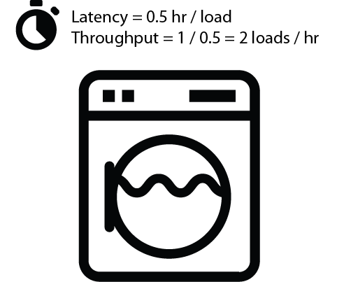 A washing machine with a latency of 0.5 hours has a throughput of two loads per hour