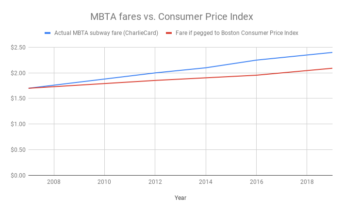 A chart showing how CharlieCard fares outpace the CPI -- check out the linked spreadsheet below for the raw data.