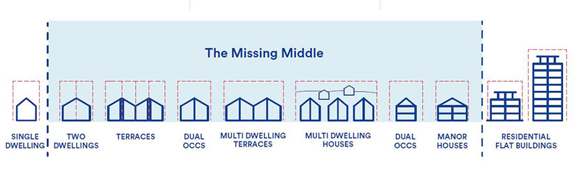 A diagram showing how 'missing middle' housing like multifamily homes and small apartment buildings fits in between single-family homes and apartment high-rises
